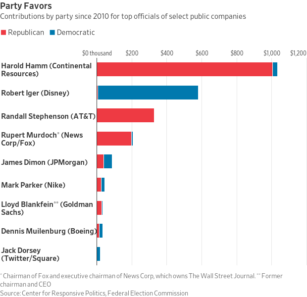 Chart showing contributions to Republicans and Democrats by selected big-company CEOs