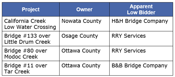 June 2019 ODOT letttings for GUY projects