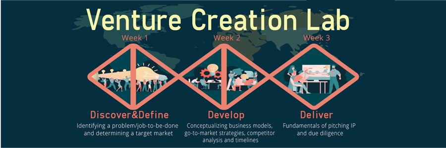 Venture Creation Lab: Week 1 - Discover & Devine, Week 2 - Develop, Week 3 - Deliver.