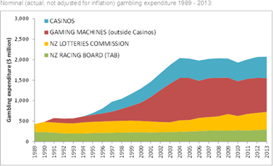 Graph showing nominal gambling expenditure 1989-2013