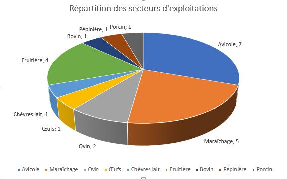 Répartition des secteurs d'exploitation