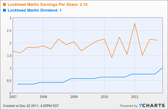 Lockheed Martin Earnings Per Share Chart