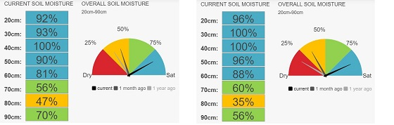 Two more monitoring points in the Raywood district showing sites are 80 per cent moisture.