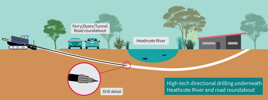 A tunnel will be drilled under the Heathcote River