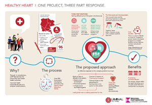 Healthy Hearts Infographic