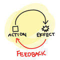 7 Best Practices for Incredible Customer Feedback Management