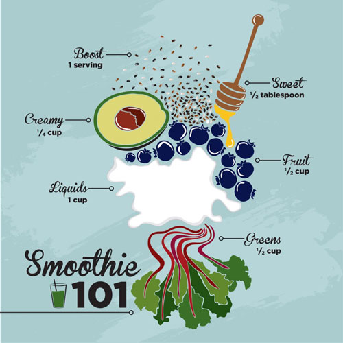 Info graphic of smoothie ingredients