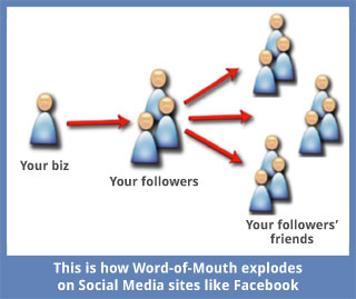 This is how Word-of-Mouth explodes on Social Media
