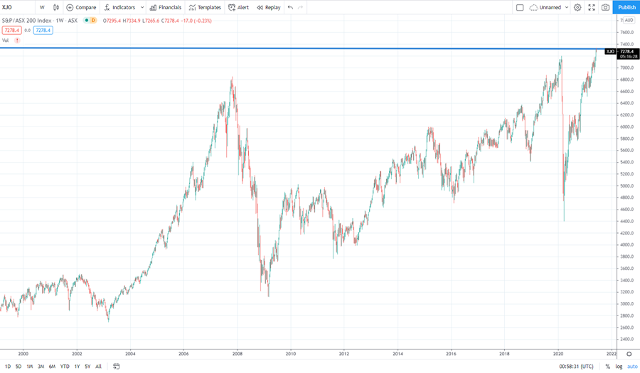 S&P/ASX200 weekly chart
