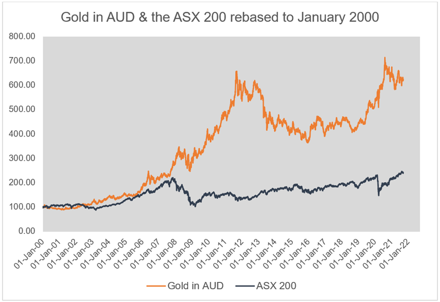 Gold in AUD & the ASX 200 rebased to January 2000