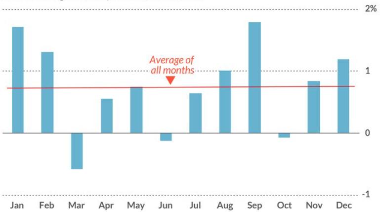 Australian gold price Daily chart
