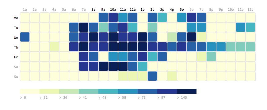 iGEM 2016 Imperial College London behavior heat map