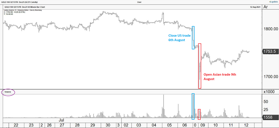 December gold futures CME with volume 60-minute chart