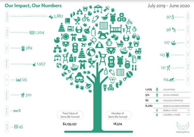 Last financial year in numbers