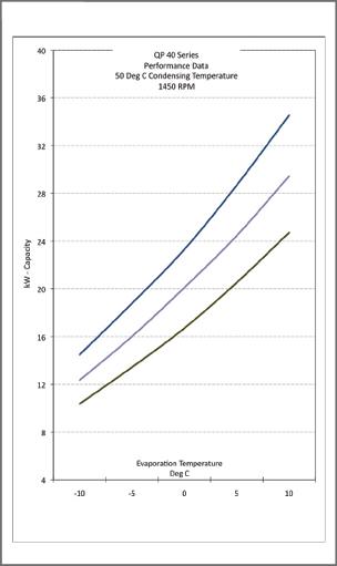 performance data chart